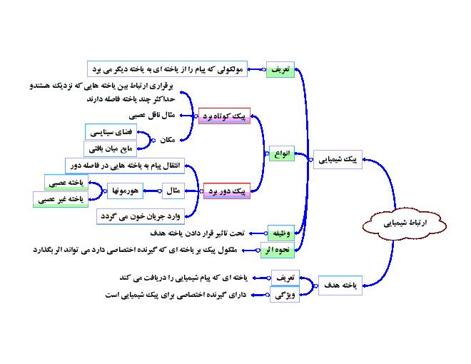 نقشۀ مفهومی فصل چهارم زیست شناسی یازدهم - تنظیم شیمیایی