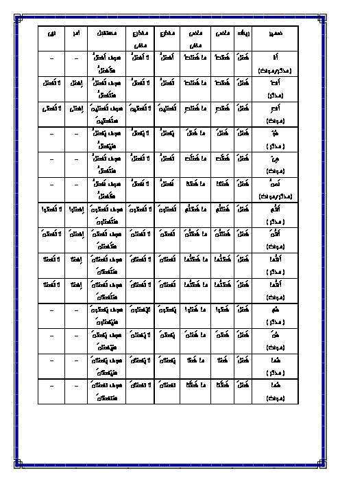 افعال ماضی، مضارع، مستقبل، امر و نهی عربی نهم