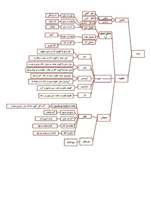 نمودار طبقه بندی مواد خالص و ناخالص