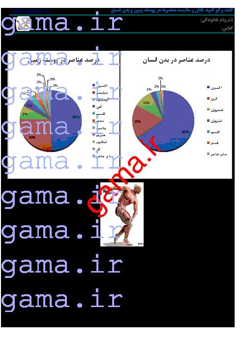 گفت و گو کنید صفحه 8 علوم تجربي نهم | نقش و مقایسه عنصرها در پوسته زمین و بدن انسان