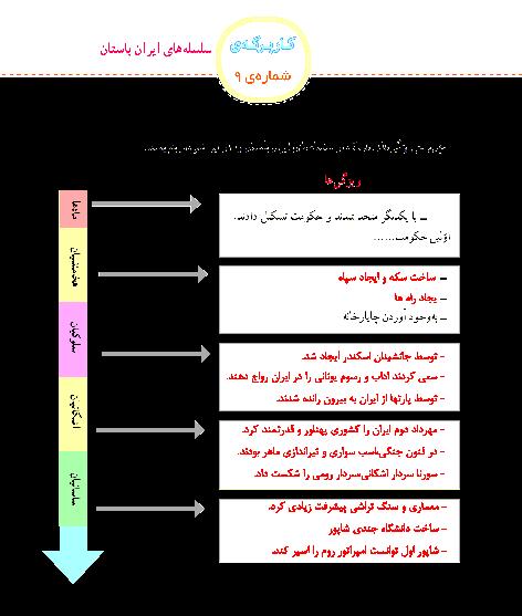 پاسخ کاربرگه شماره 9 مطالعات اجتماعی چهارم دبستان | سلسله های ایران باستان