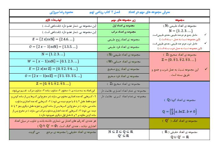 معرفی مجموعه های مهم اعداد و زیرمجموعه های آنها