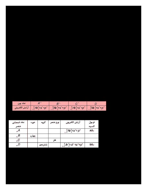 امتحان مستمر شیمی (2) یازدهم رشته رياضی و تجربی دوره دوم متوسطه - فصل اول: صفحه 1 تا 14