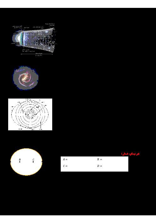 سؤالات امتحانی زمین شناسی یازدهم | فصل 1: آفرینش کیهان و تکوین زمین