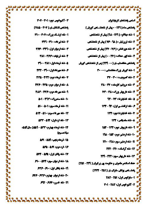 اسامی پادشاهان تاریخ ایران