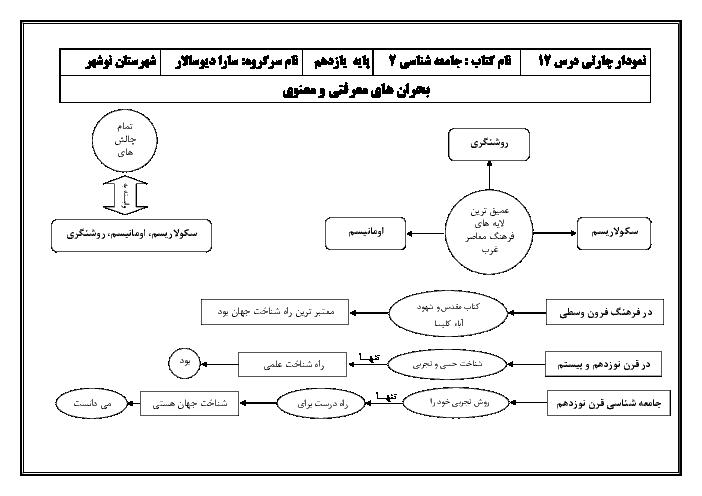 نمودار چارتی جامعه شناسی (2) یازدهم رشته انسانی | درس 12: بحرانهای معرفتی و معنوی