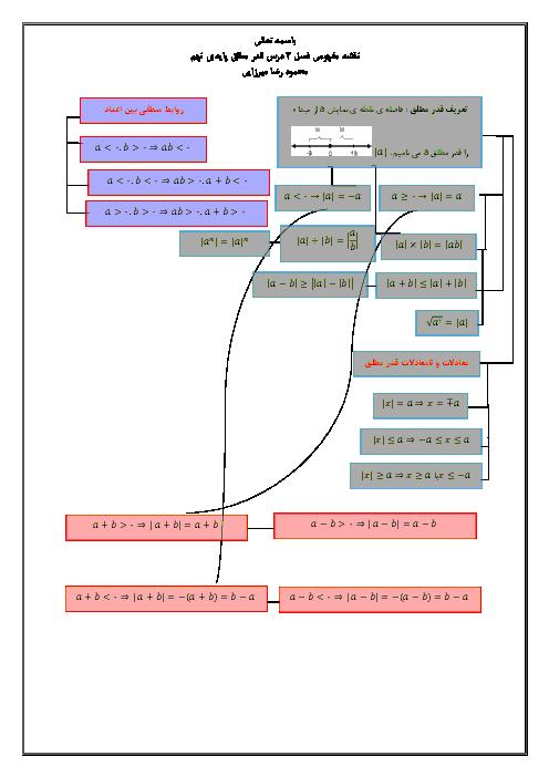 نقشهی مفهومی قدر مطلق و محاسبه تقریبی ریاضی نهم
