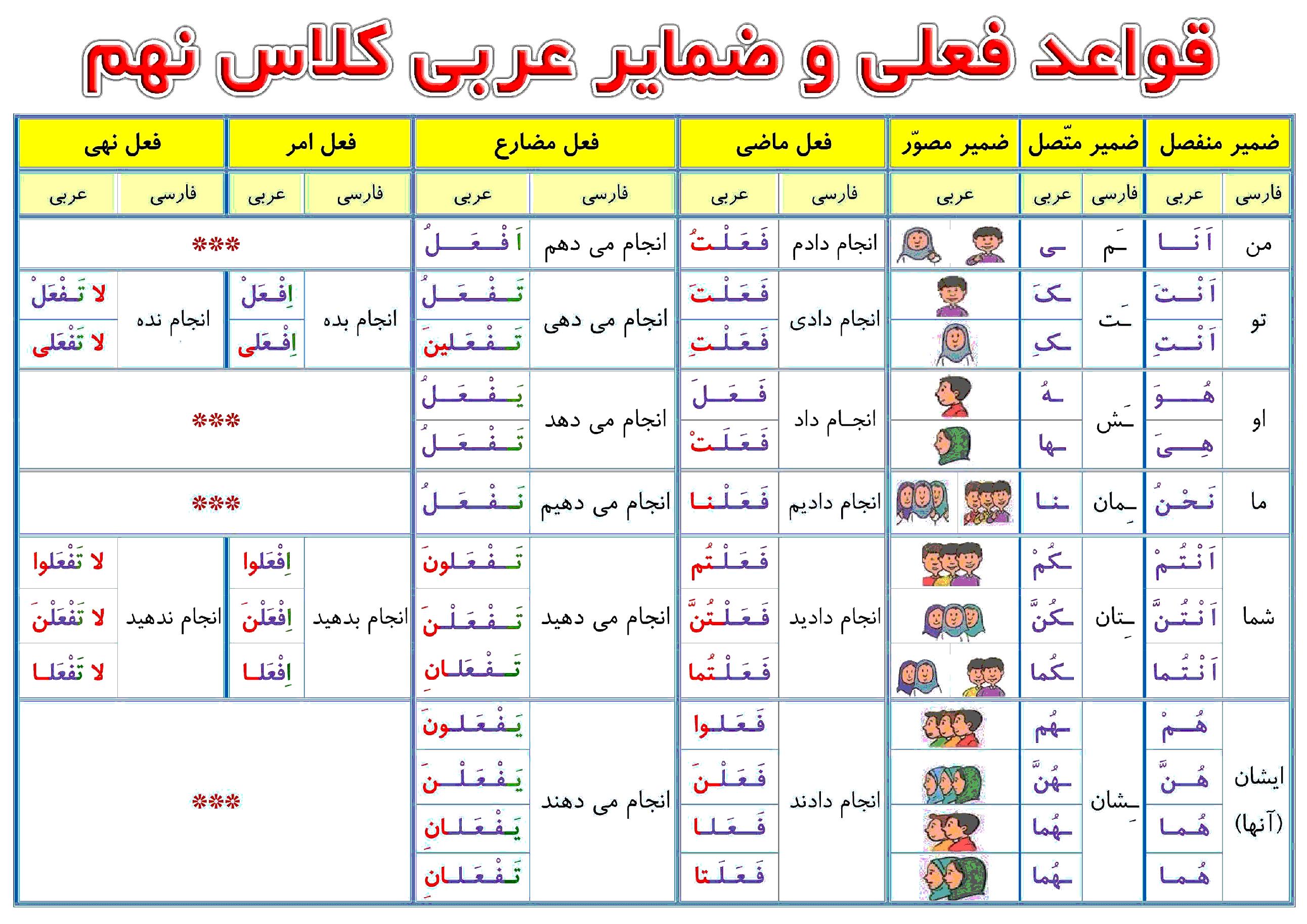 جدول قواعد افعال ماضی، مضارع، امر و نهی و ضمایر متصل و منفصل عربی نهم