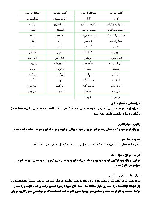 جدول کلمات جایگزین زیست شناسی دهم و معنی و ریشه کلمات جایگزین