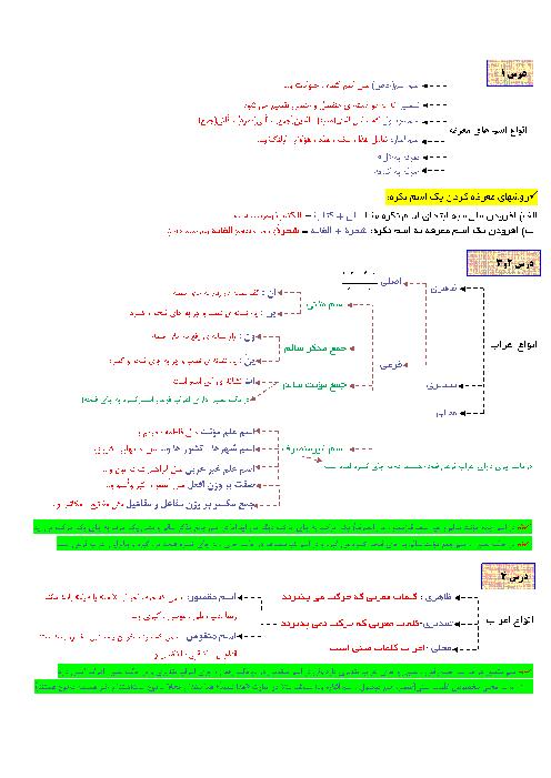 جزوه مرور قواعد عربی دوره دوم متوسطه