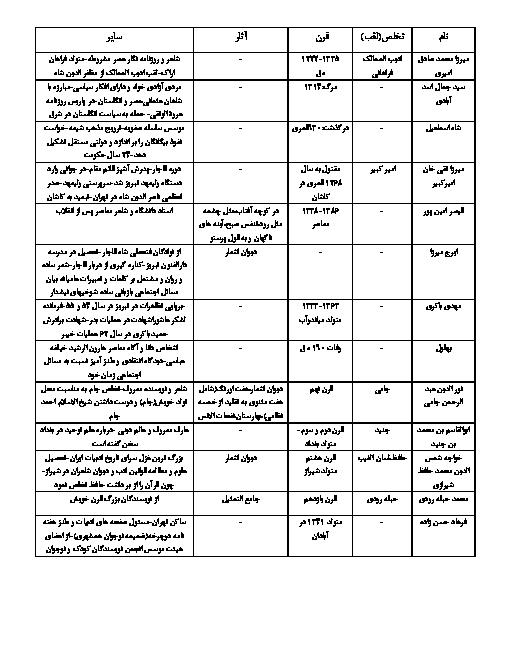 تاریخ ادبیات فارسی پایه هشتم کامل از درس 1 تا 13