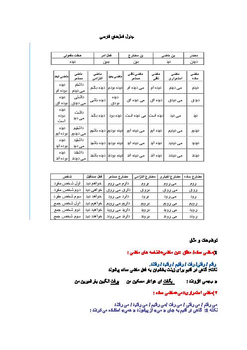 جدول افعال فارسی در زمان های مختلف