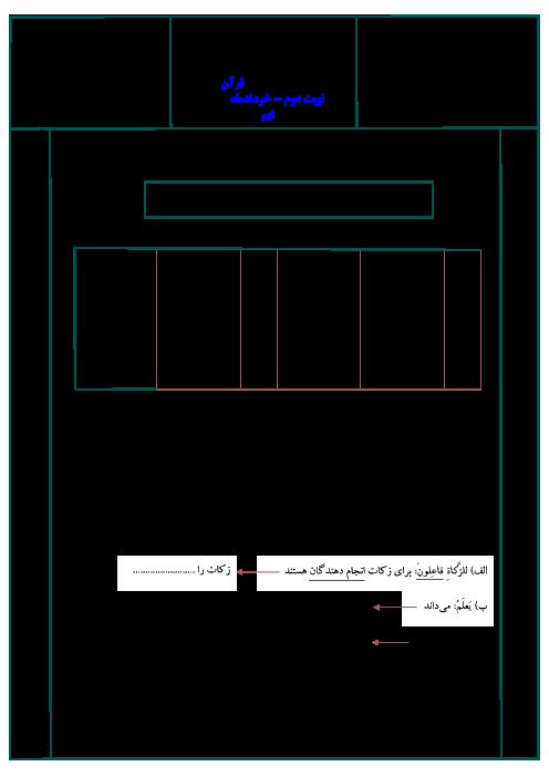 نمونه سوال استاندارد امتحان نوبت دوم قرآن پایه نهم با پاسخ (سری 5) | ویژه خرداد 95