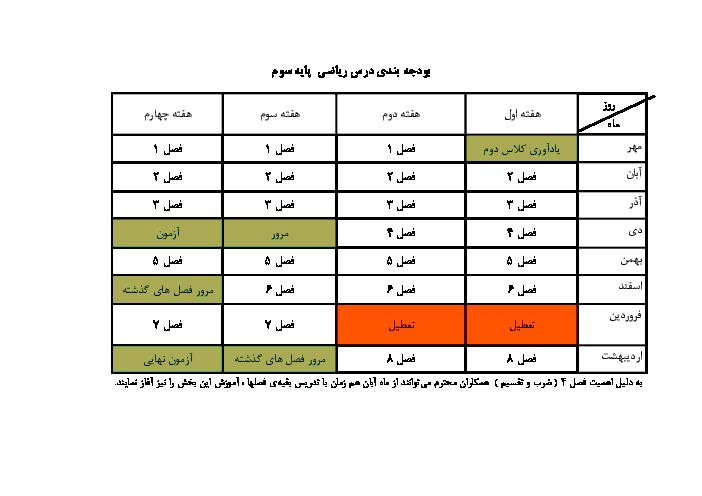 بودجه بندی سالانهی دروس فارسی - ریاضی - علوم - اجتماعی - هدیه های آسمانی سوم دبستان