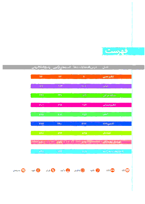 درسنامه آموزشی + 122 تست زیست شناسی (2) پایه یازدهم رشته تجربی | فصل 1: تنظیم عصبی