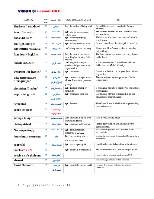 معادل فارسی، مترادف و متضاد واژگان درس 1 زبان انگلیسی (3) دوازدهم