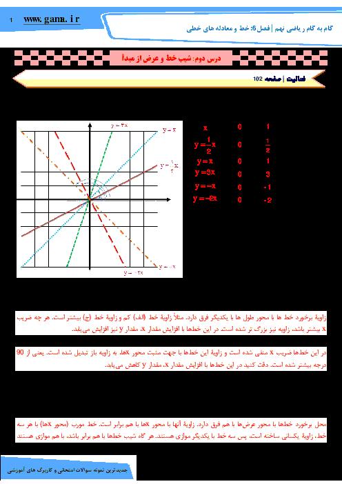 راهنمای گام به گام ریاضی نهم فصل 6: خط و معادله های خطی (درس دوم: شیب خط و عرض از مبدأ)