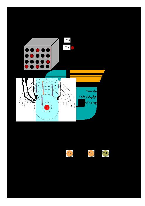 آزمون نوبت دوم شیمی (1) دهم رشته رياضی و تجربی دبیرستان هاجر (س) - خرداد 96