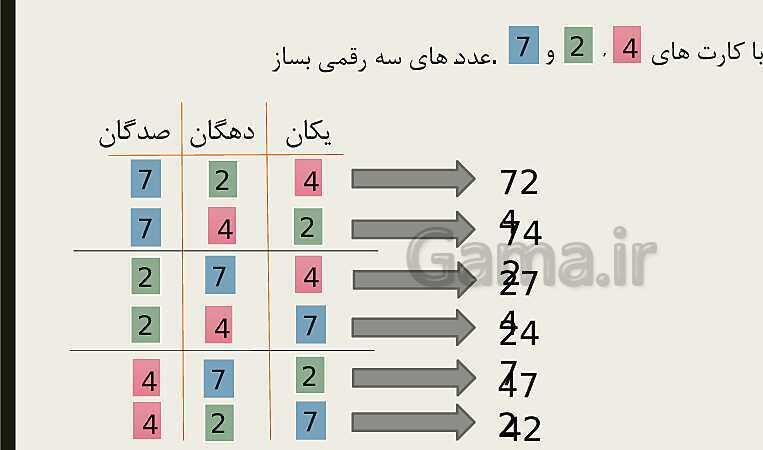 پاورپوینت آموزش عدد سازی سه رقمی با کارت ریاضی دوم دبستان   فصل 4   حل مساله- پیش نمایش