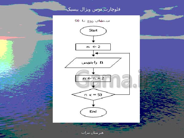 پاورپوینت رایانه کار پیشرفته یازدهم رشته تولید محتوای الکترونیکی دوره دوم متوسطه- کاردانش   پودمان 1: الگوریتم و فلوچارت- پیش نمایش