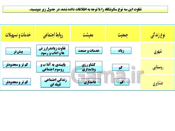 پاورپوینت جغرافیای ایران پایه دهم   درس نهم: سکونت گاههای شهری و روستایی- پیش نمایش