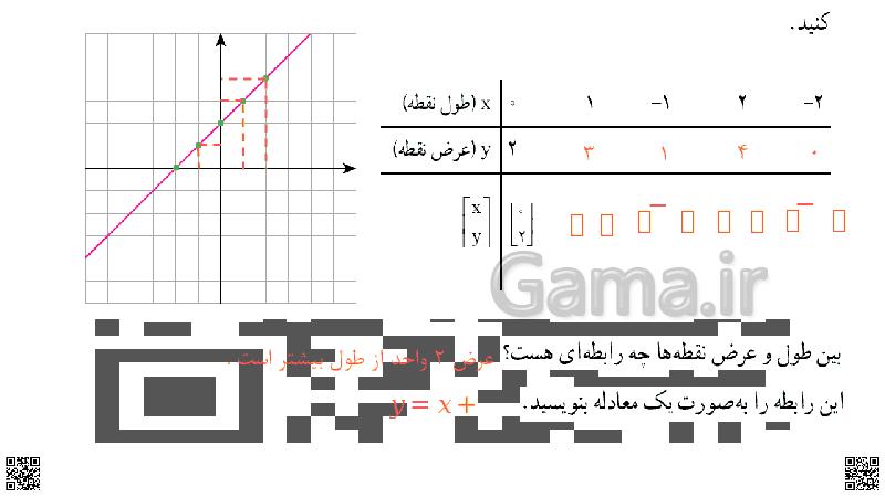 پاورپوینت آموزشی ریاضی نهم | فصل 6: معادله خط- پیش نمایش