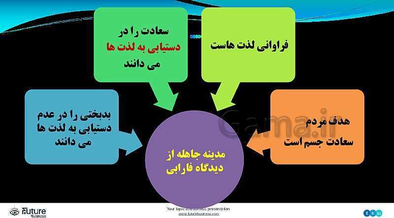 پاورپوینت فلسفه (2) دوازدهم انسانی و معارف | درس 9: آغاز فلسفه در جهان اسلام (1)- پیش نمایش