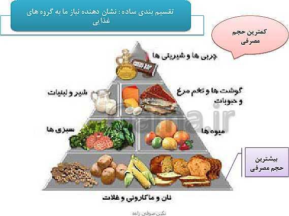 پاورپوینت تدریس با روش نقشه ذهنی سلامت و بهداشت | درس 3: برنامهٔ غذایی سالم- پیش نمایش