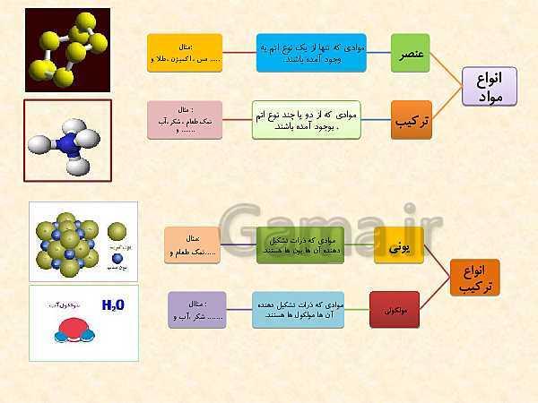 پاورپوینت علوم تجربی پایه نهم | فصل دوم: رفتار اتم ها با یکدیگر- پیش نمایش