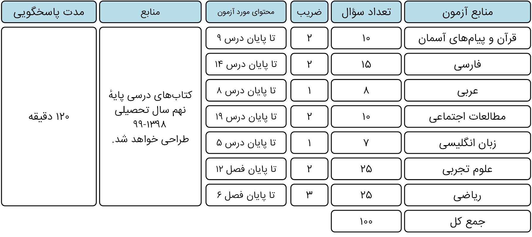 منابع آزمون نمونه دولتی 1400-1399