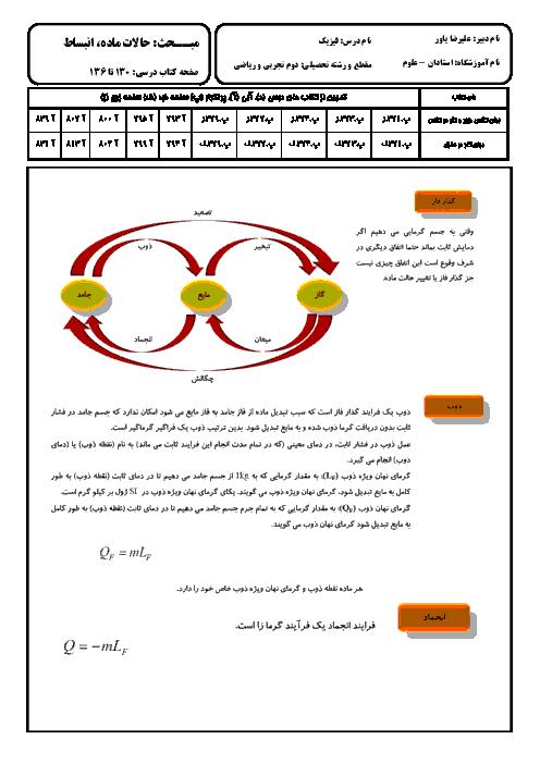 درسنامه فيزيک (1) دهم رشته رياضی و تجربی - حالات ماده، انبساط