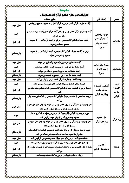 جدول اهداف و سطوح عملکرد قرآن پایه ششم دبستان