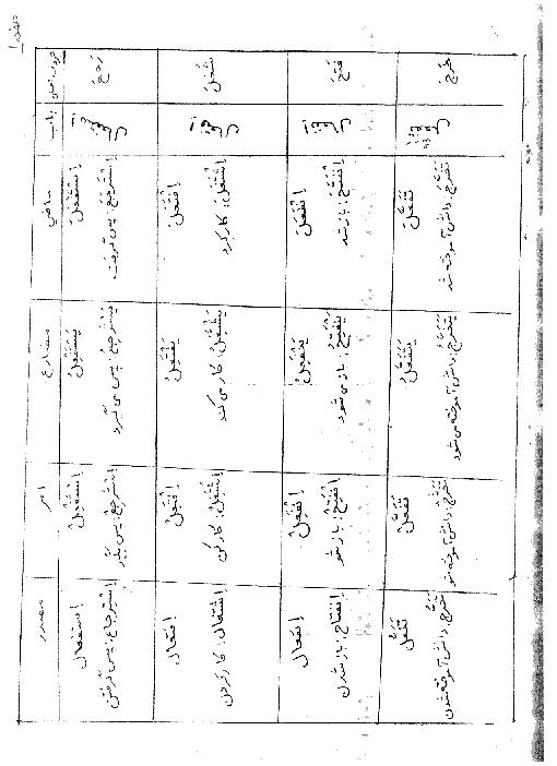 جدول حروف اصلی، باب، ماضی، مضارع، امر و مصدر