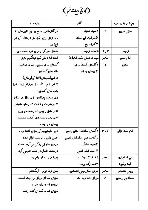 تاریخ ادبیات فارسی پایه نهم