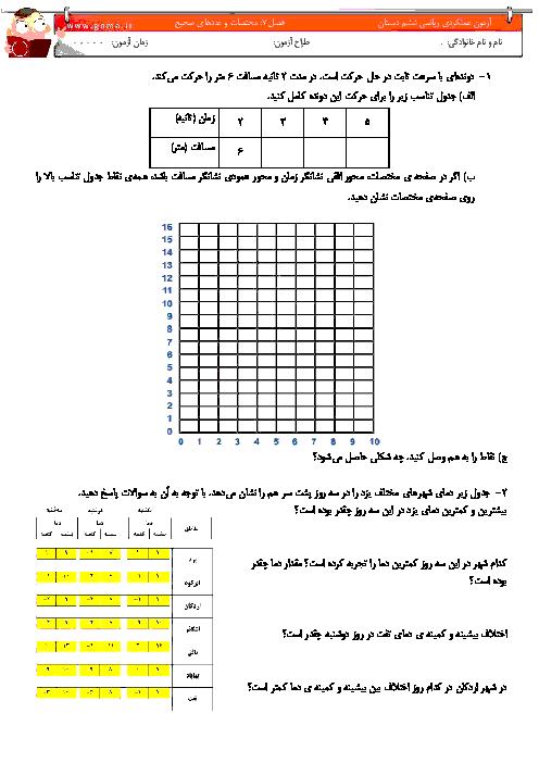 آزمون عملکردی ریاضی ششم | فصل 4: مختصات و عددهای صحیح