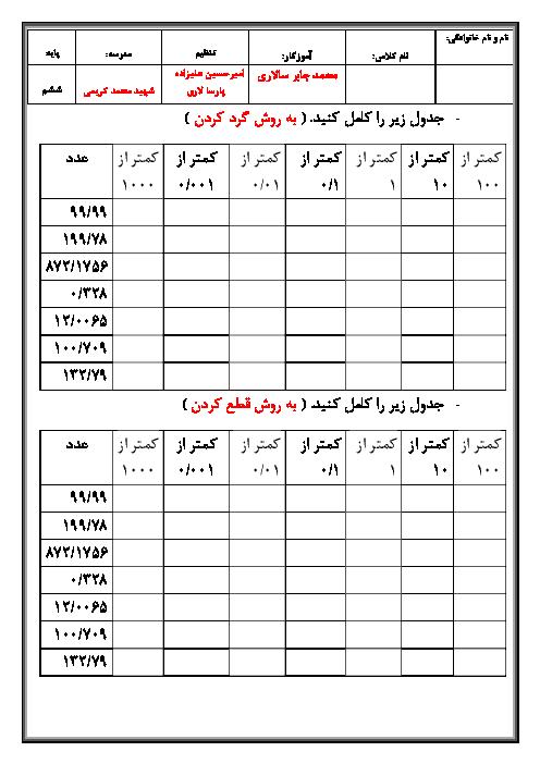 کاربرگ و تمرین در خانه ریاضی ششم دبستان شهید محمد کریمی | فصل 7: تقریب به روش قطع کردن و گرد کردن