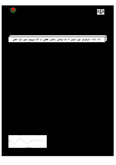 امتحان نوبت دوم شیمی دهم دبیرستان غیردولتی خوارزمی بندر ماهشهر | اردیبهشت 1397