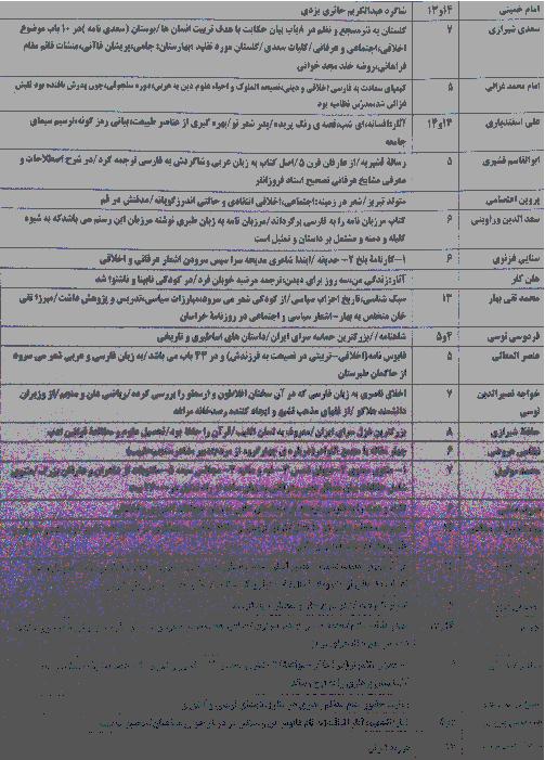 تاریخ ادبیات فارسی نهم: اشخاص و قرن