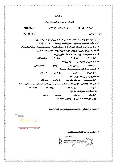 سوالات امتحان نوبت اول علوم تجربی هشتم دبیرستان شهید مهاجر شهرستان سرخس | دی 95