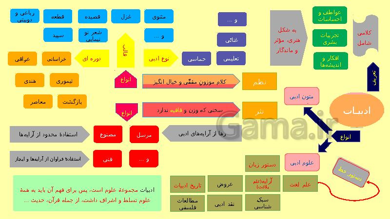 اسلاید معرفی ادبیات فارسی و شاخه های آن- پیش نمایش